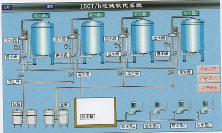 PLC自控软化水装置